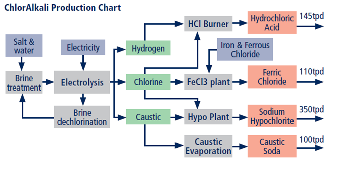 the chloralkali industry Titan has an extensive knowledge base for the chloralkali industry - chlorine /caustic soda production plants, chlorine derivatives and intermediate plants.